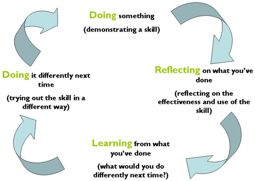 gibbs reflective essays Gibbs' reflective cycle encourages you to think systematically about the phases of an experience or activity, and you should use all the headings to structure your reflection.